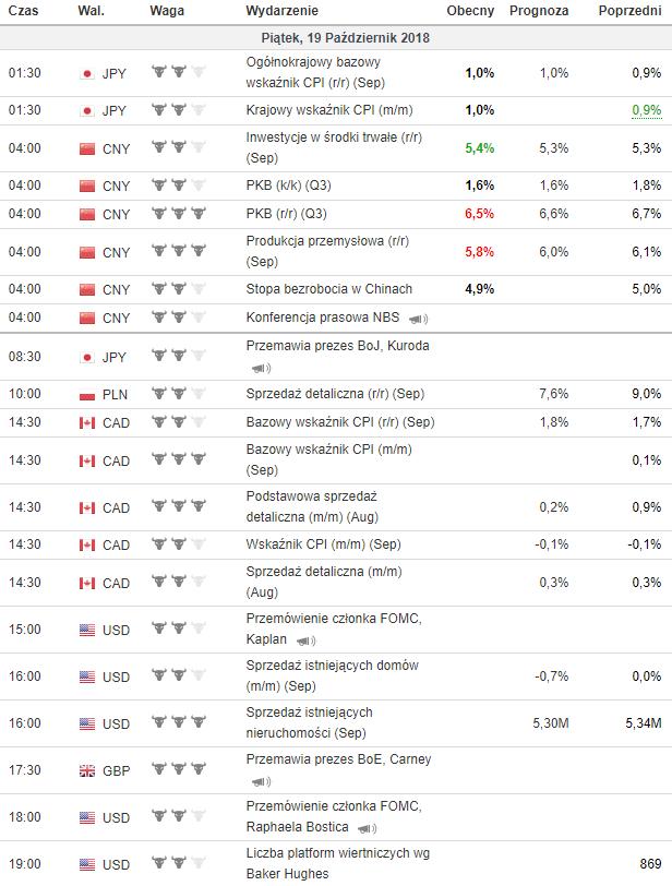 kalendarz makroekonomiczny 19.10.2018