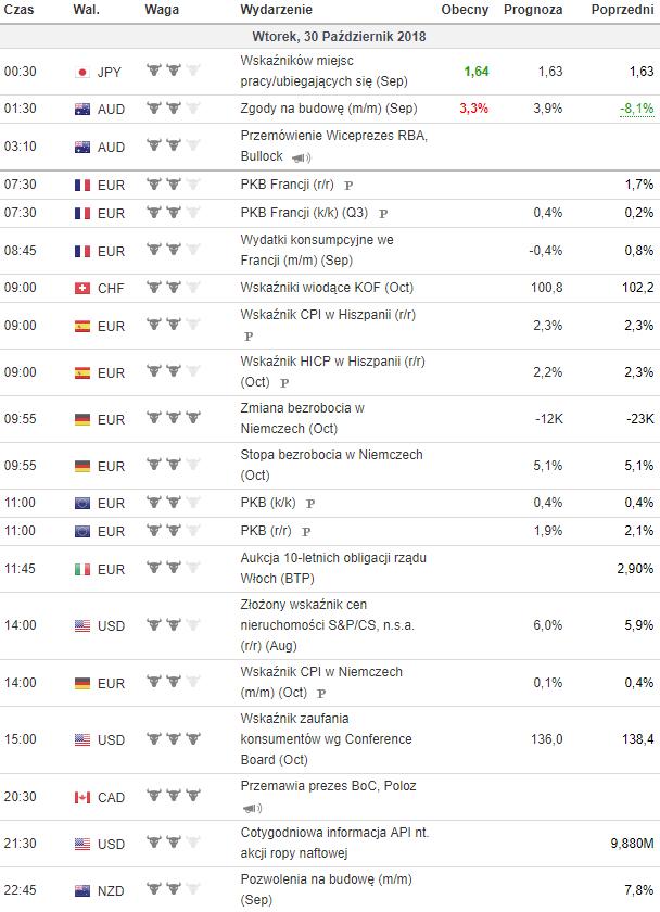 kalendarz makroekonomiczny 30.10.2018
