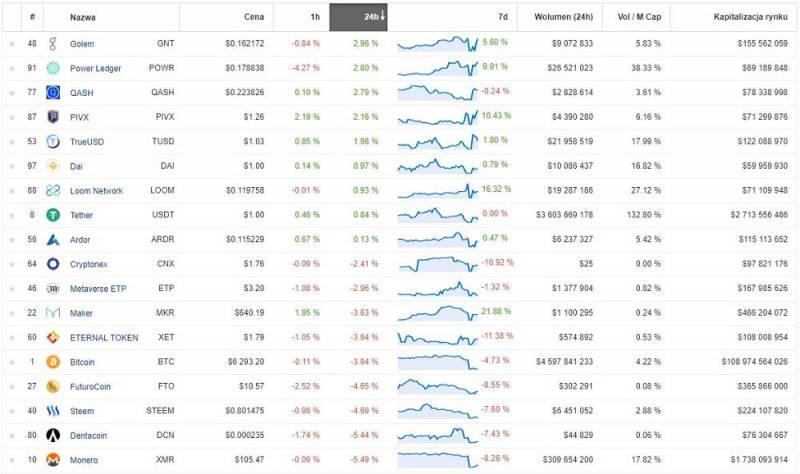 spis najbardziej zyskownych kryptowalut w dniu 11 października 2018 roku