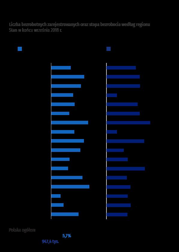 Liczba bezrobotnych i stopa bezrobocia we wrześniu 2018 r.