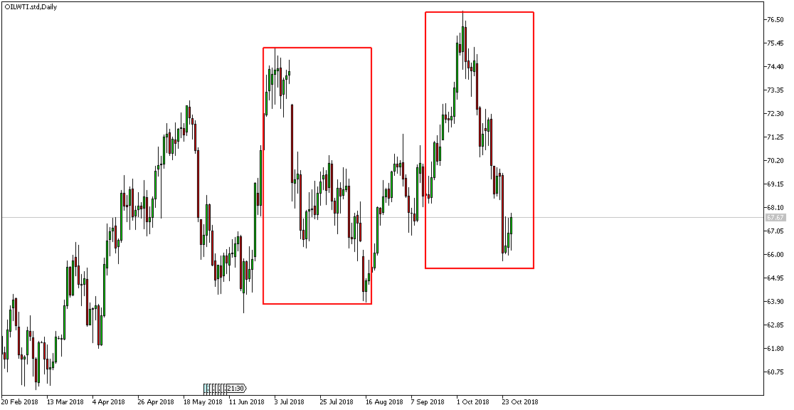 Ropa WTI D1