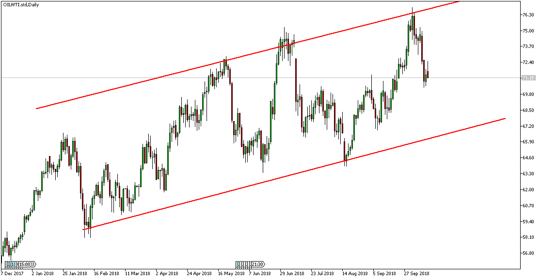Ropa WTI wykres D1