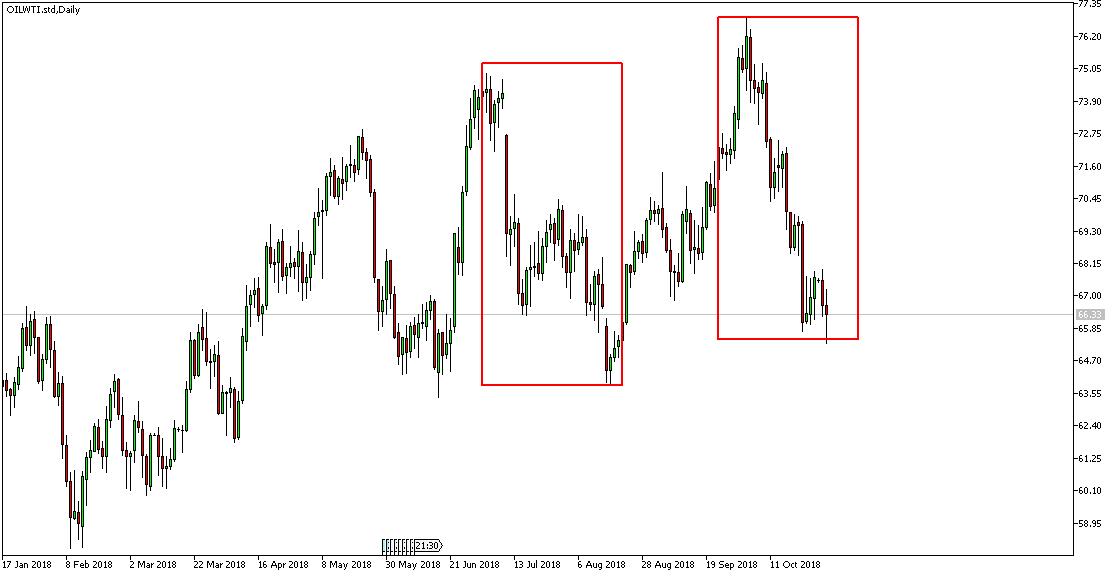 Wykres techniczny ropy
