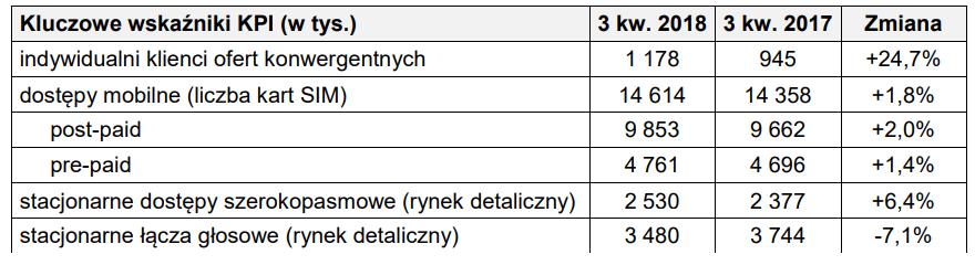 dane operacyjne orange iii kwartał 2018