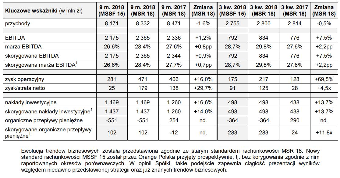 dane finansowe orange III kwartał 2018