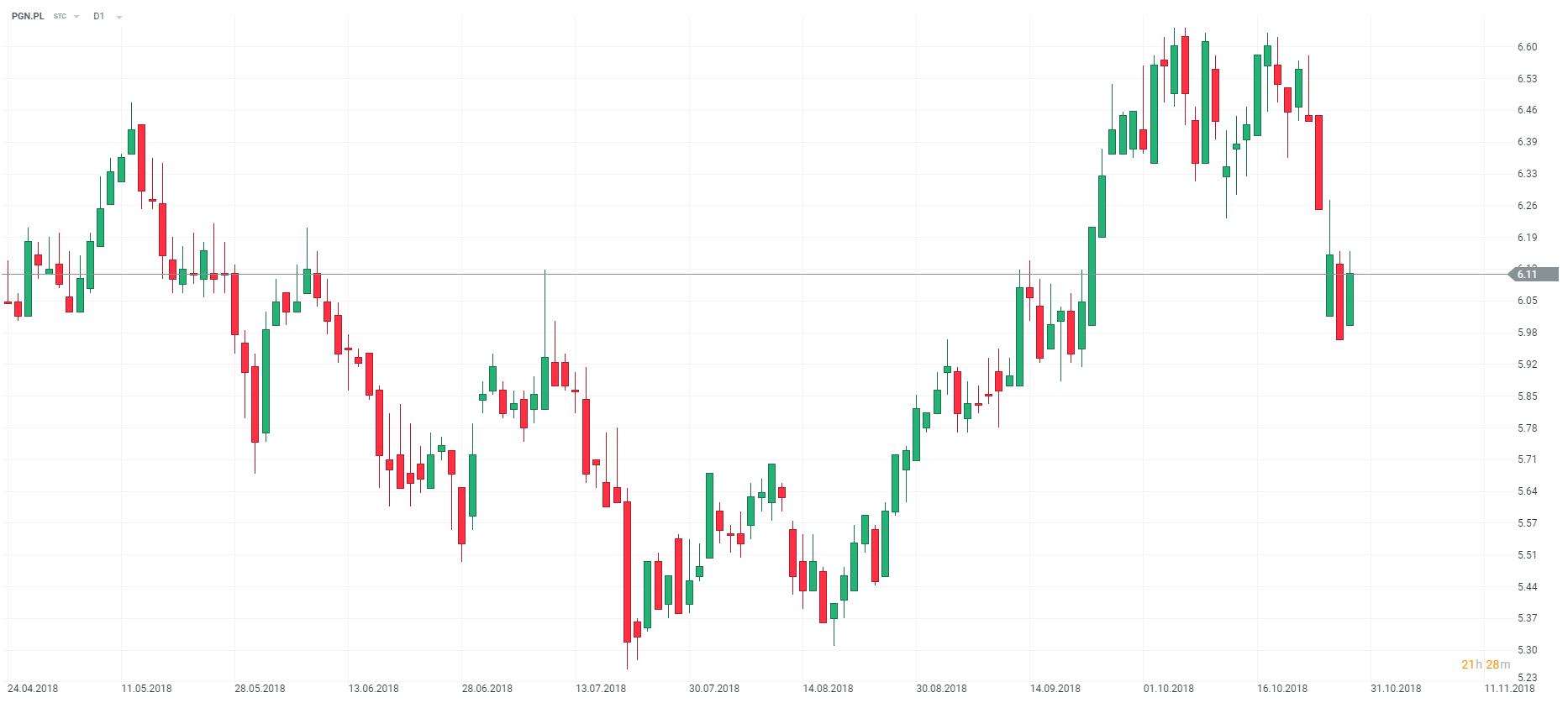 wykres pgn pgnig d1 30.10.2018