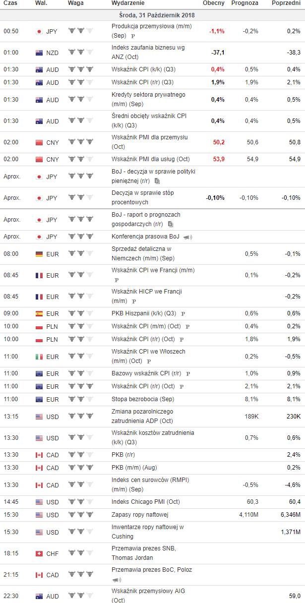 kalendarz makroekonomiczny 31.10.2018