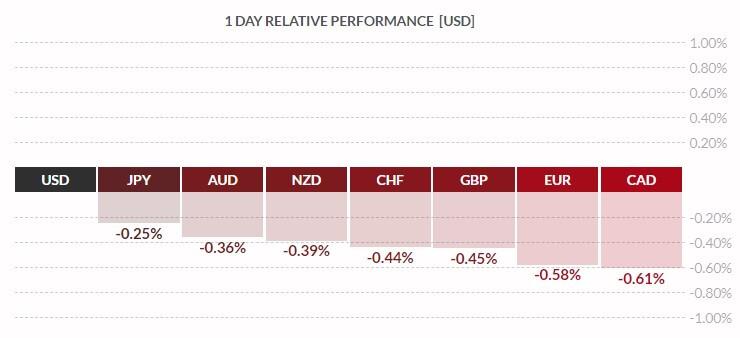 siła dolara vs G8