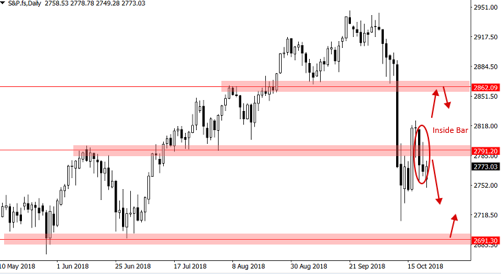 S&P500 - Rozważ grę po obu stronach rynku