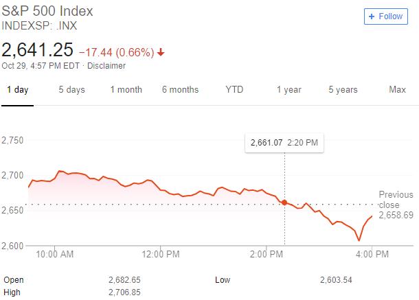 wykres s&p500 30.10.2018
