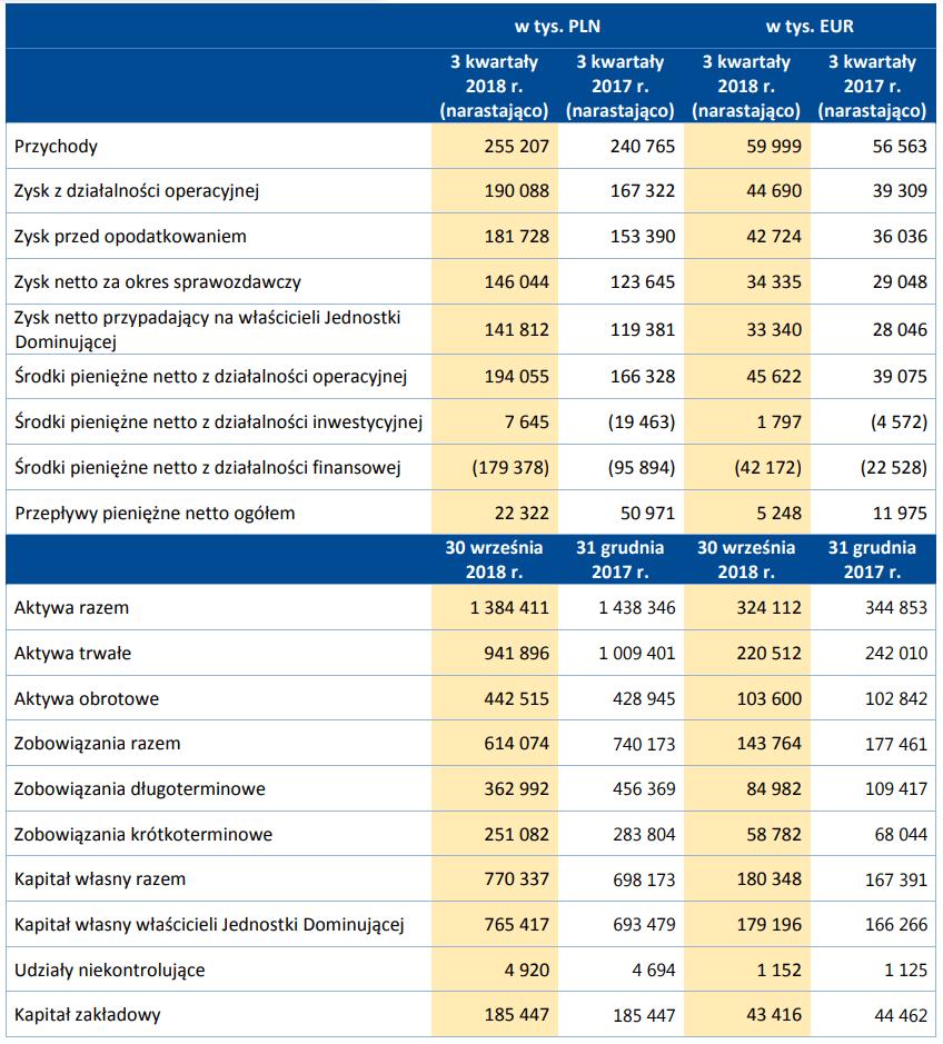 Dane finansowe Stalexport za iii kwartał 2018