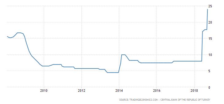 stopy procentowe Turcji
