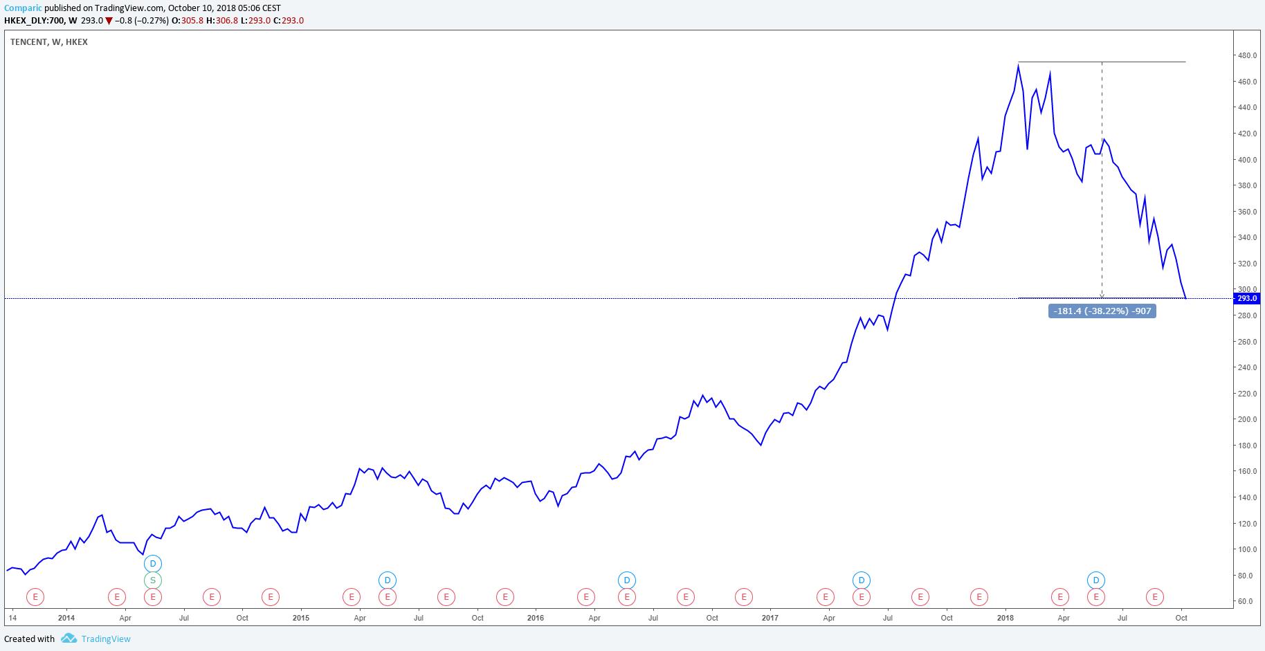 wykres pięcioletni akcji Tencent 10.10.2018