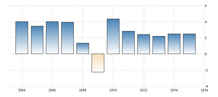 wzrost pkb globalny świat