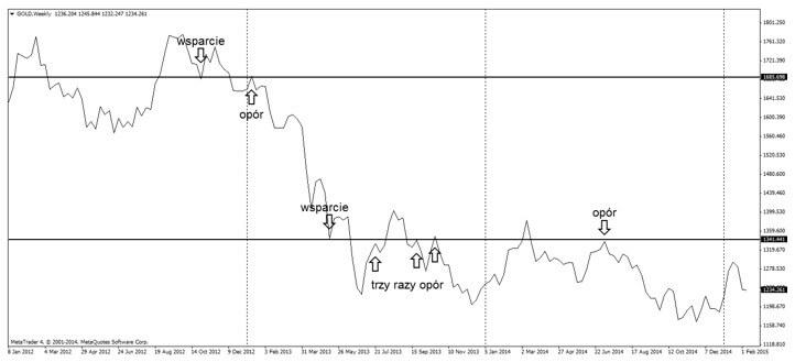 Wsparcia i opory na wykresie złota