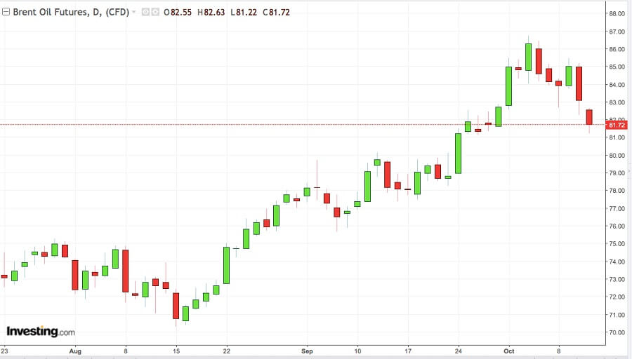 wykres cen ropy brent