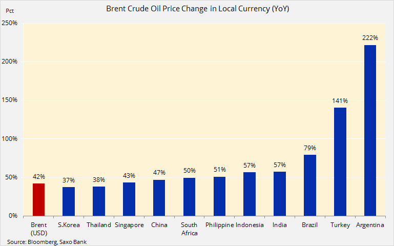 zmiana ceny ropy