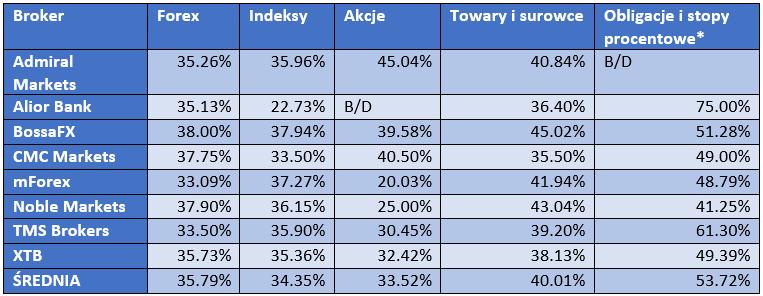 zyskowność klientów na rynku Forex