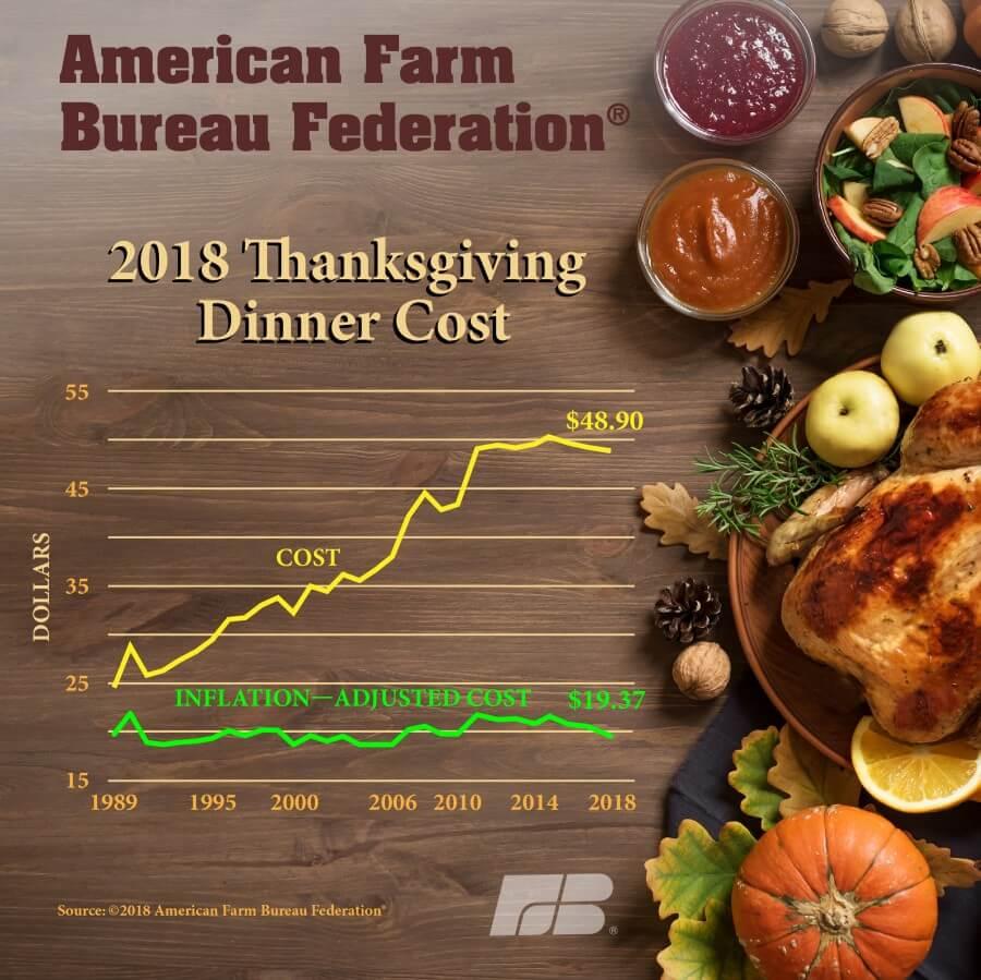 Indeks cenowy święta dziękczynienia