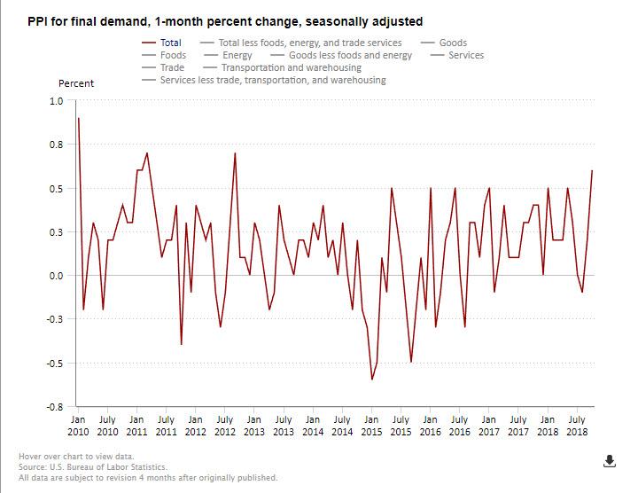USA: Świetny odczyt wskaźników inflacji producenckiej