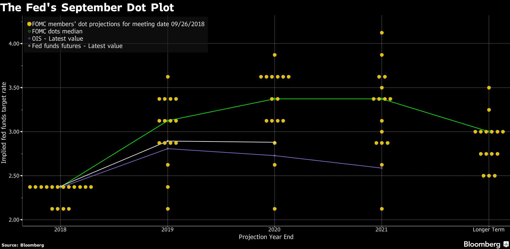 FED podniesie stopy jeszcze pięć razy – ocenia Goldman Sachs i JP Morgan