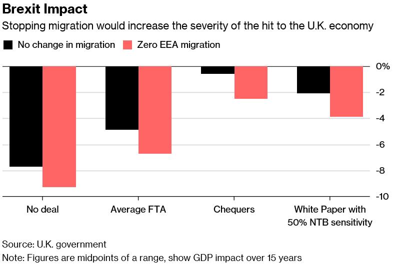 Gospodarka Wielkiej Brytanii ucierpi bez względu na wynik Brexitu?