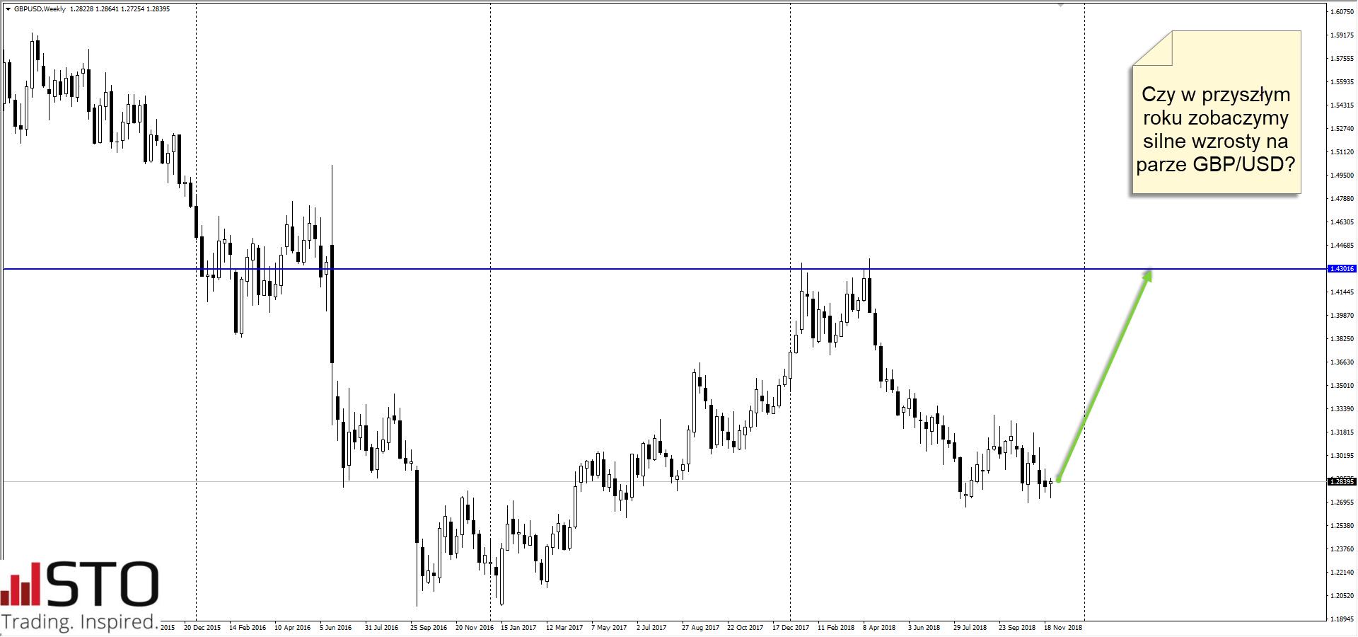 GBP/USD ma szanse dotrzeć do poziomu 1.43 pod jednym warunkiem...
