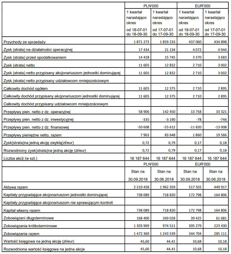 tabela AB wyniki iii kwartał