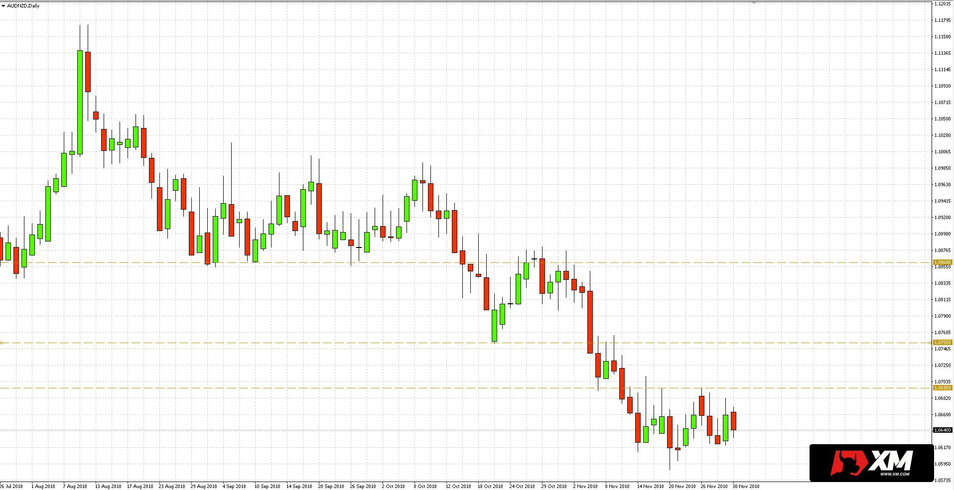 Notowania dolara australijskiego (AUD) w relacji do nowozelandzkiego (NZD) poruszają się w trendzie spadkowym o czym świadczą dołki i szczyty formujące się na coraz niższych poziomach