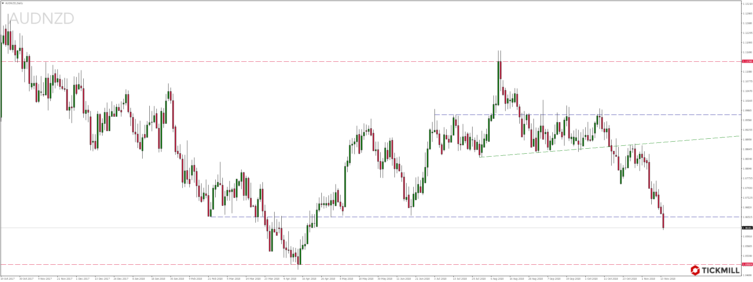 Najciekawsze setupy dnia – 14.11.2018 - notowania pary walutowej AUDNZD