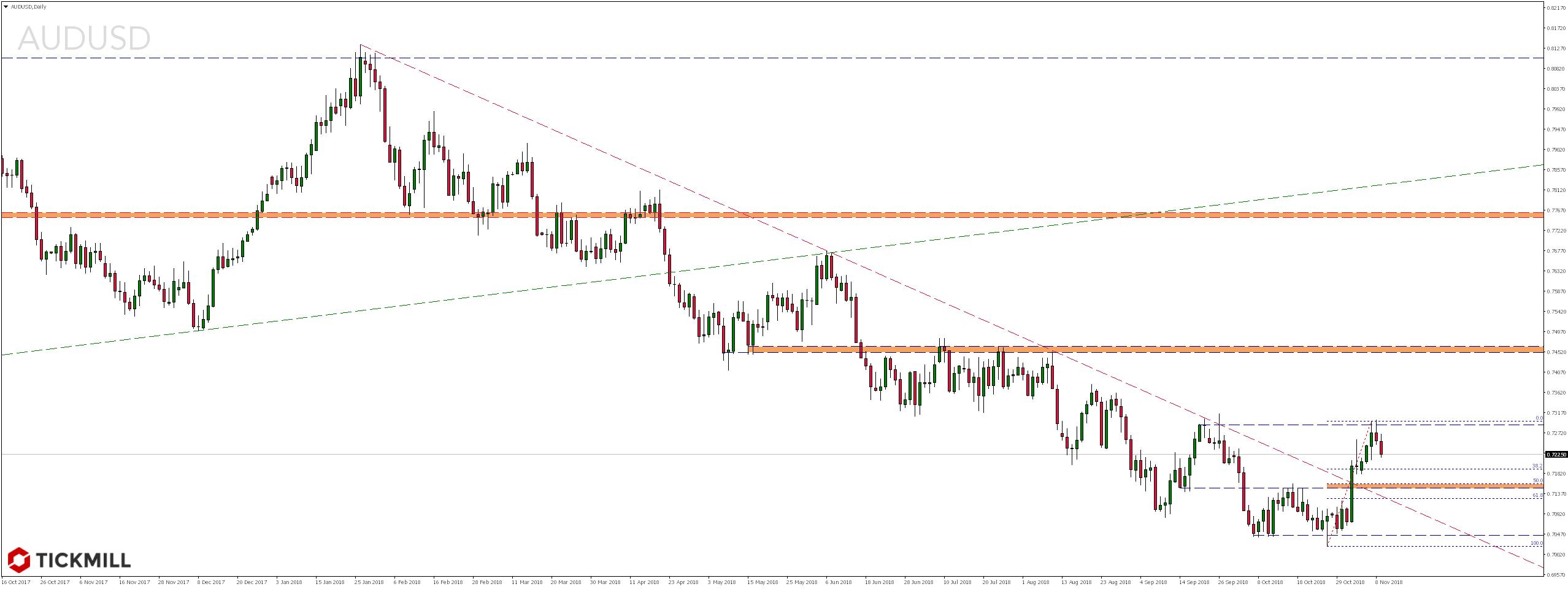 Notowania pary walutowej AUDUSD
