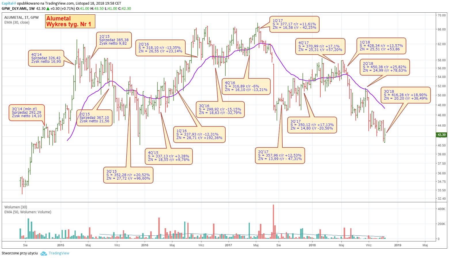 Wykres spółki Alumetal