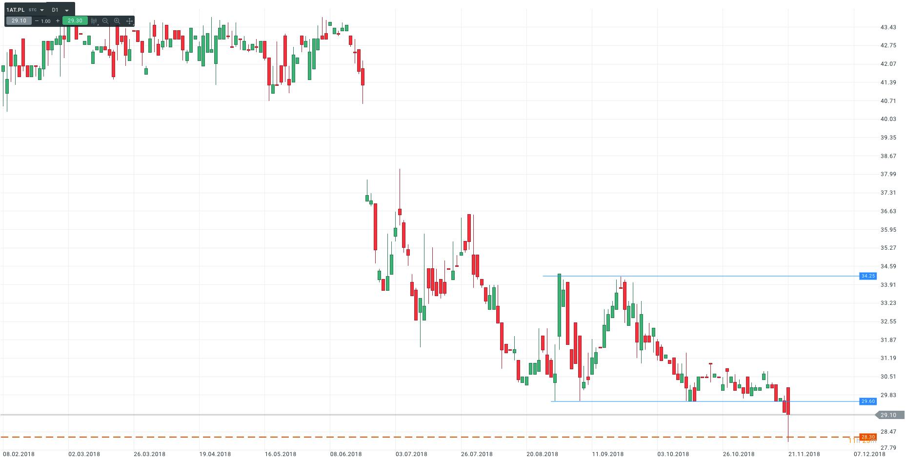 Notowania cen akcji spółki Atal SA