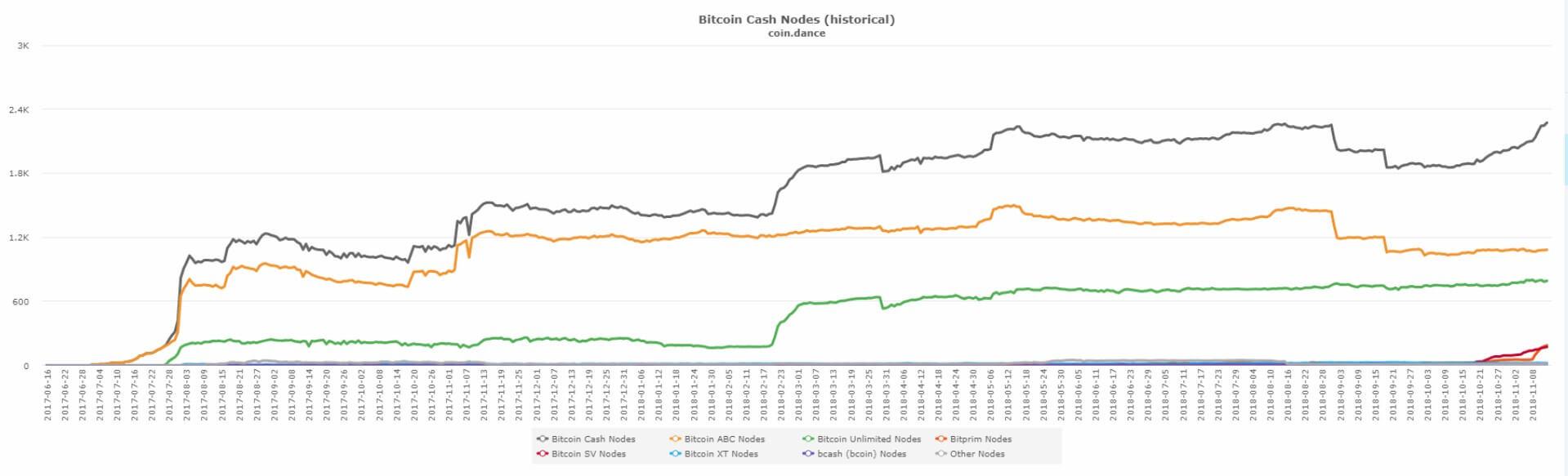 Bitcoin Cash - nody