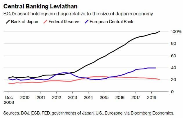 BoJ, FED i EBC skup aktywów vs PKB