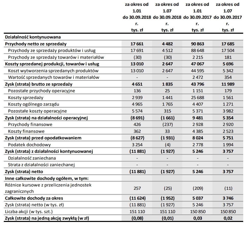 tabela CI Games wyniki iii kwartał