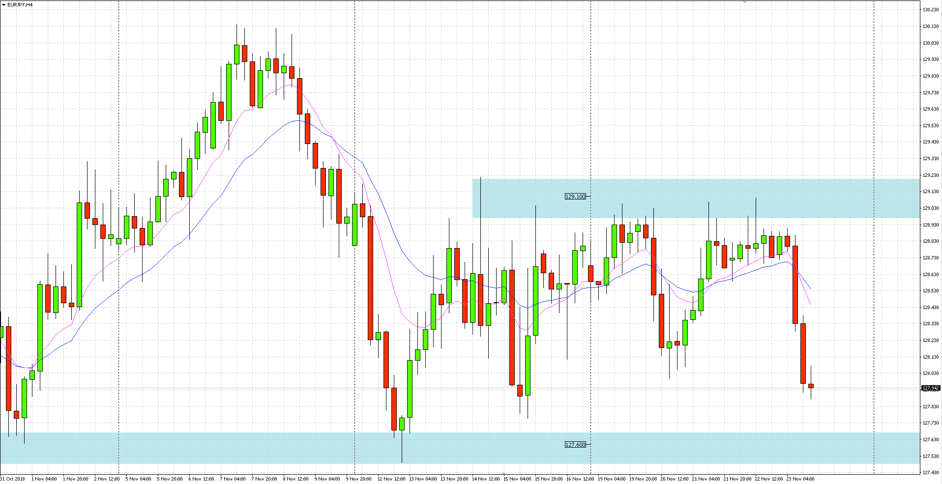 EURJPY - Po okresie konsolidacji pod oporem w obrębie 129.10, cena wyznaczyła dziś nowe minima