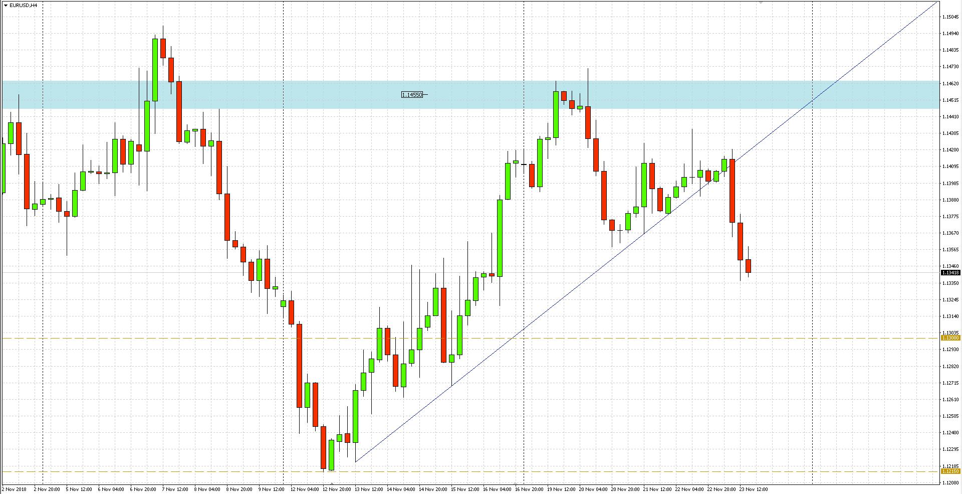 Niesprzyjające dane dla EUR oraz przełamanie krótkoterminowej linii trendu ponownie odsłoniło okrągły poziom 1.1300