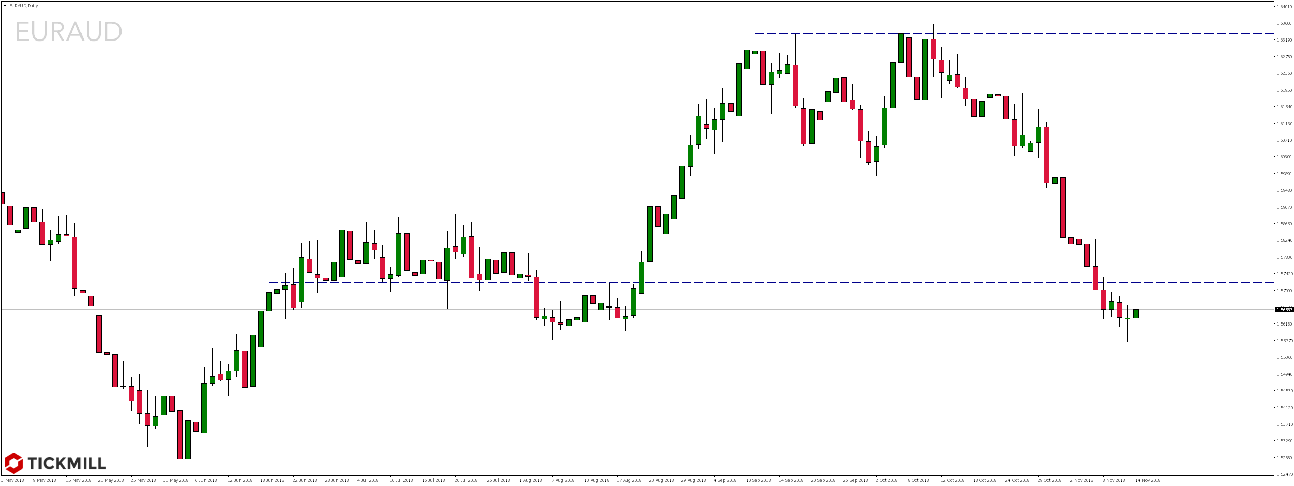 Najciekawsze setupy dnia – 14.11.2018 - notowania pary walutowej EURAUD