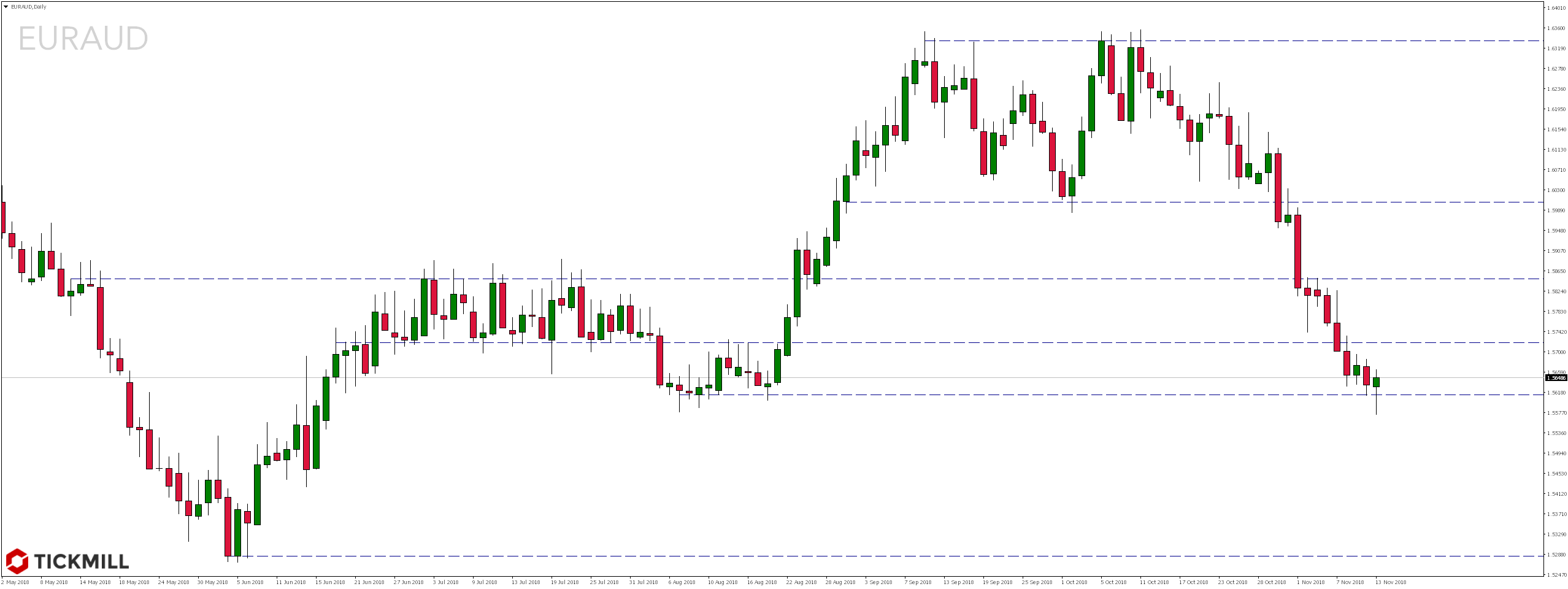 Notowania pary walutowej EURAUD