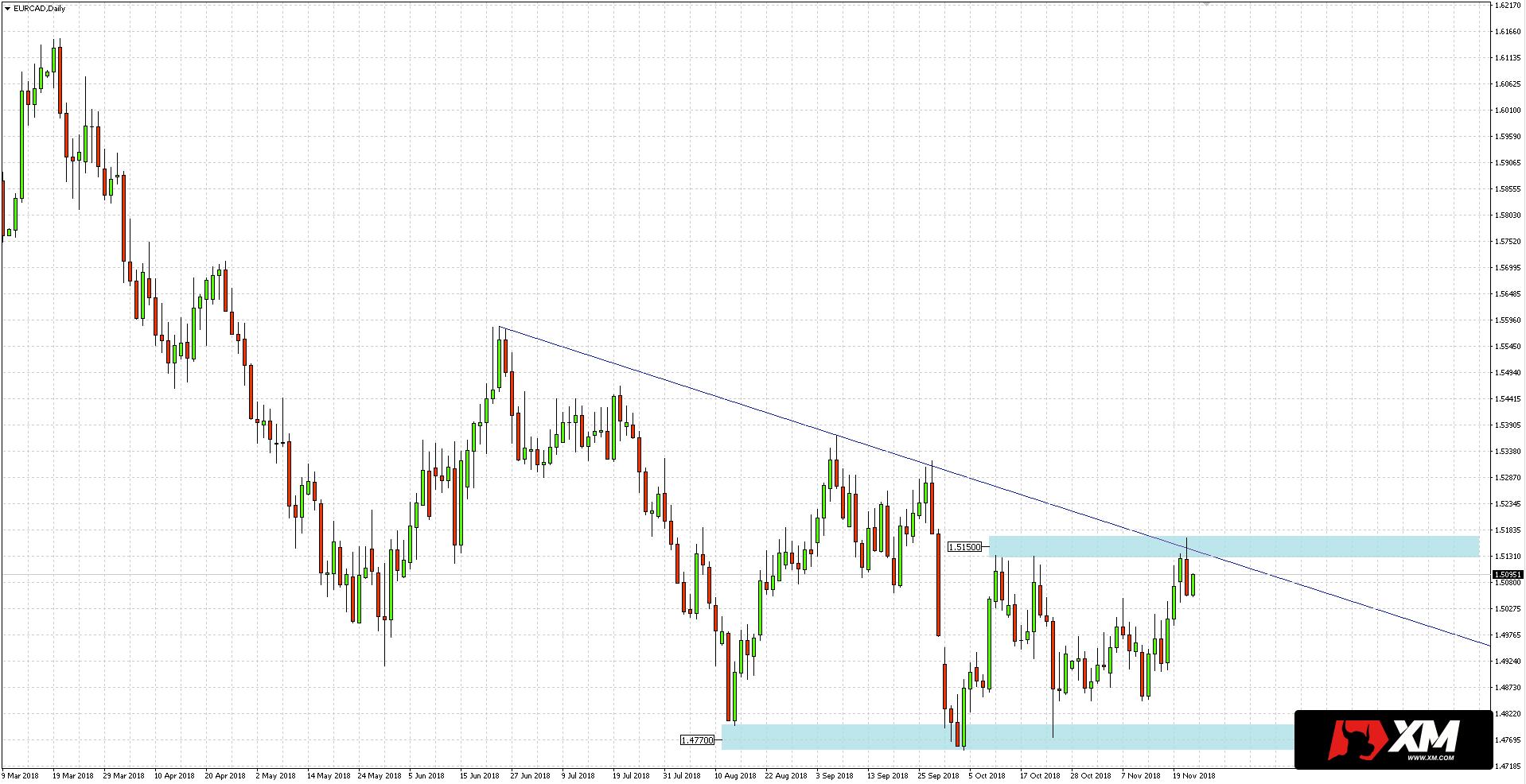 Para walutowa EUR/CAD podczas wczorajszej sesji wyznaczyła nowe maksima na poziomie 1.5167