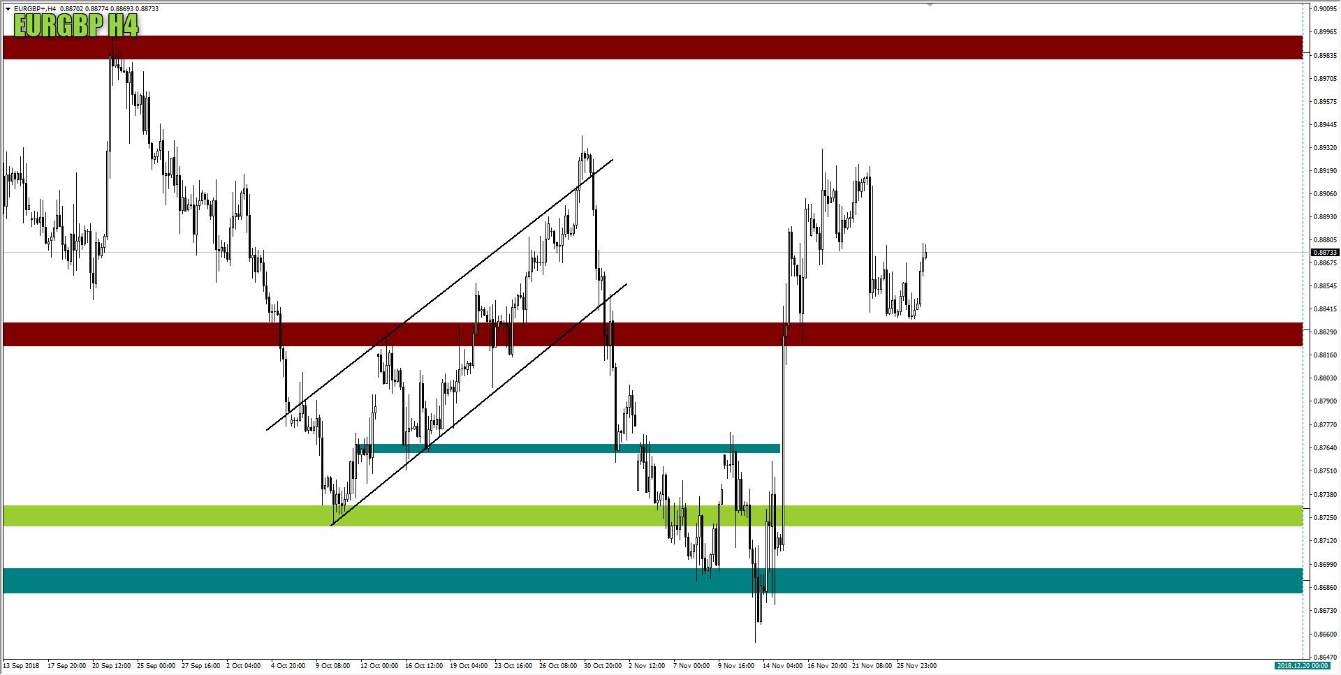 wykres EURGBP H4 27.11.2018