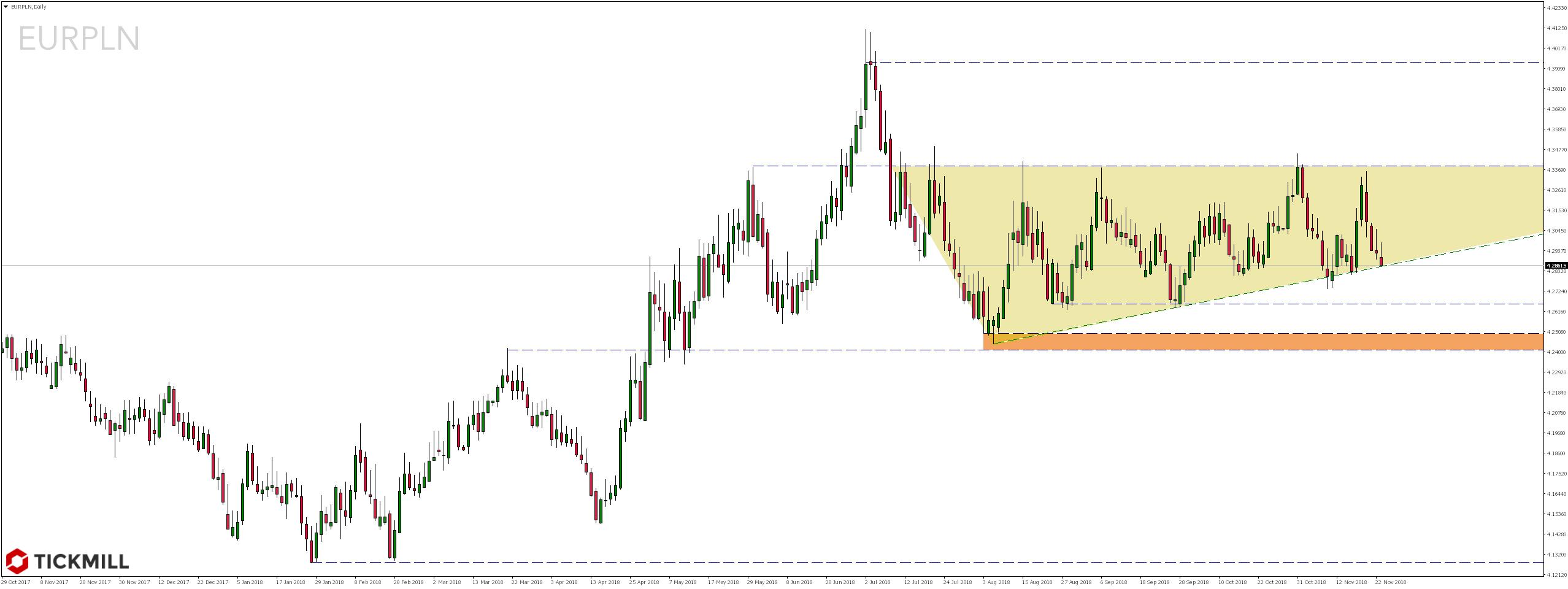 Notowania pary walutowej EURPLN