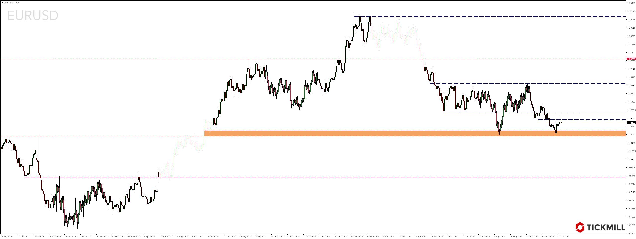 Najciekawsze setupy dnia – 8.11.2018 - notowania pary walutowej EURUSD