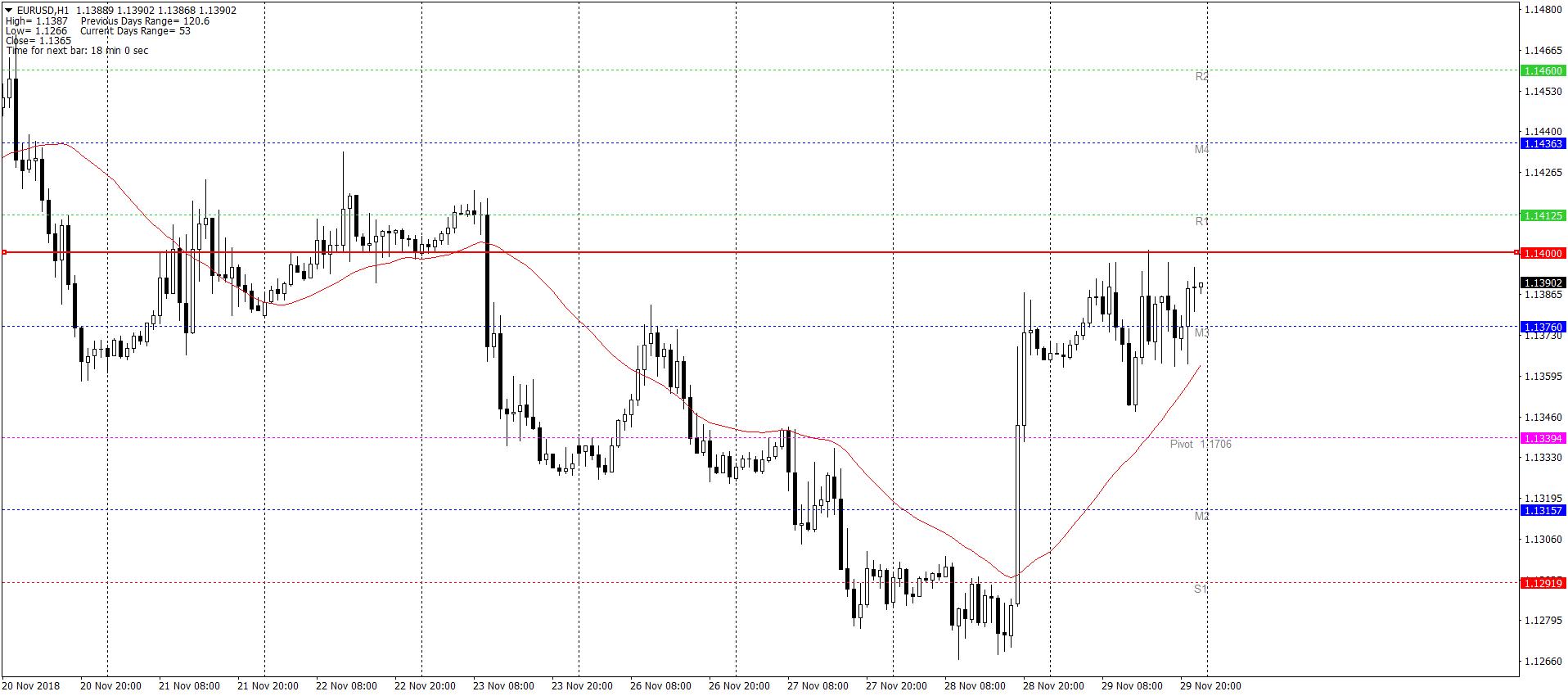 EURUSDH1 29.11