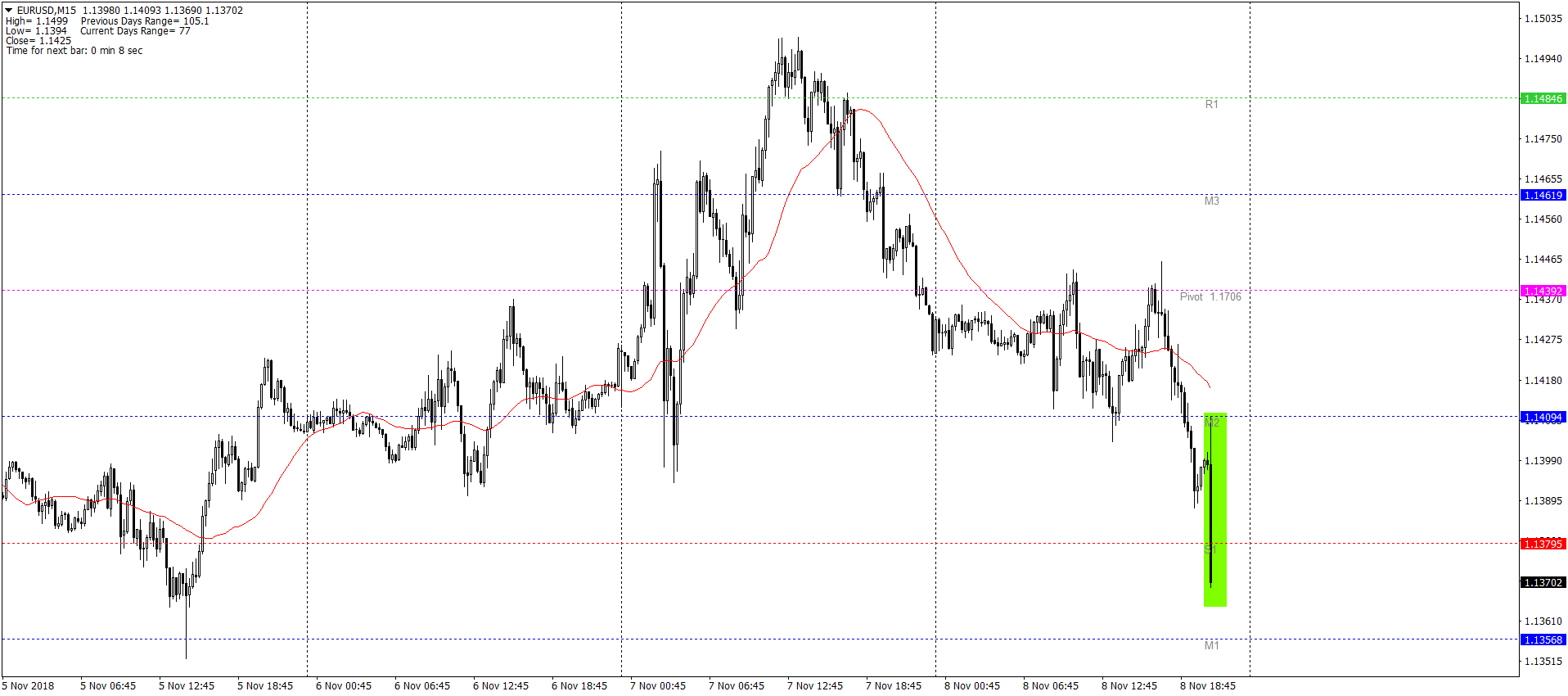 EURUSDM15 08.11 (1)