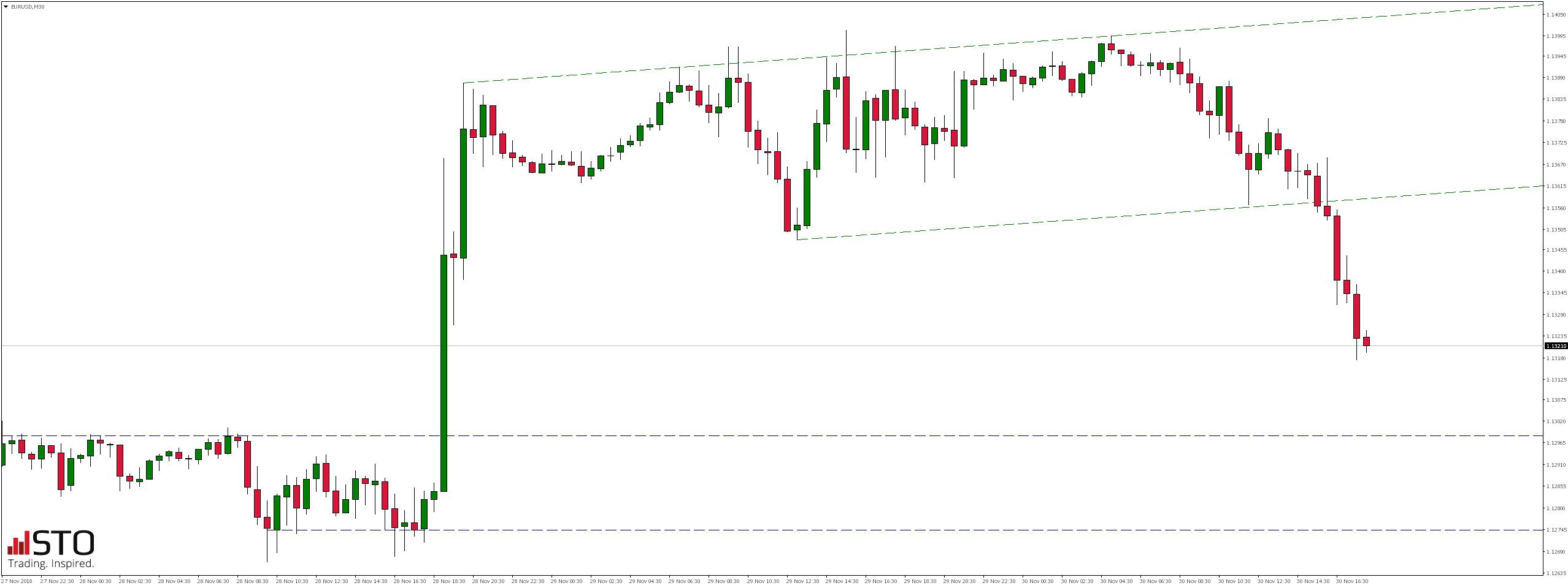 Notowania pary walutowej EURUSD