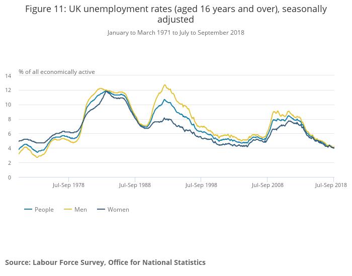 Stopa bezrobocia w UK. Źródło: ONS