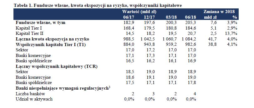 Fundusze własne, kwota ekspozycji na ryzyko, współczynniki kapitałowe