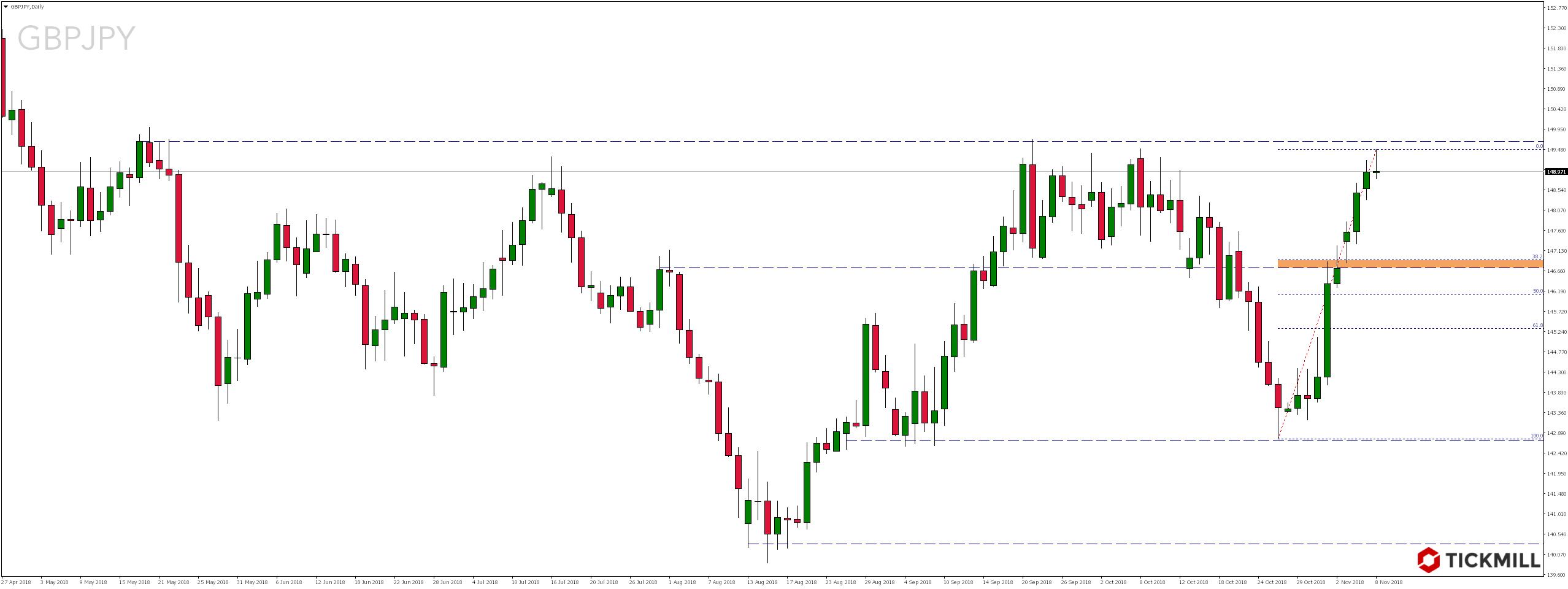 Najciekawsze setupy dnia – 8.11.2018 - notowania pary walutowej GBPJPY